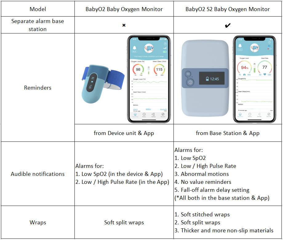 Comparaison des babyphones : BabyO2 vs BabyO2 S2