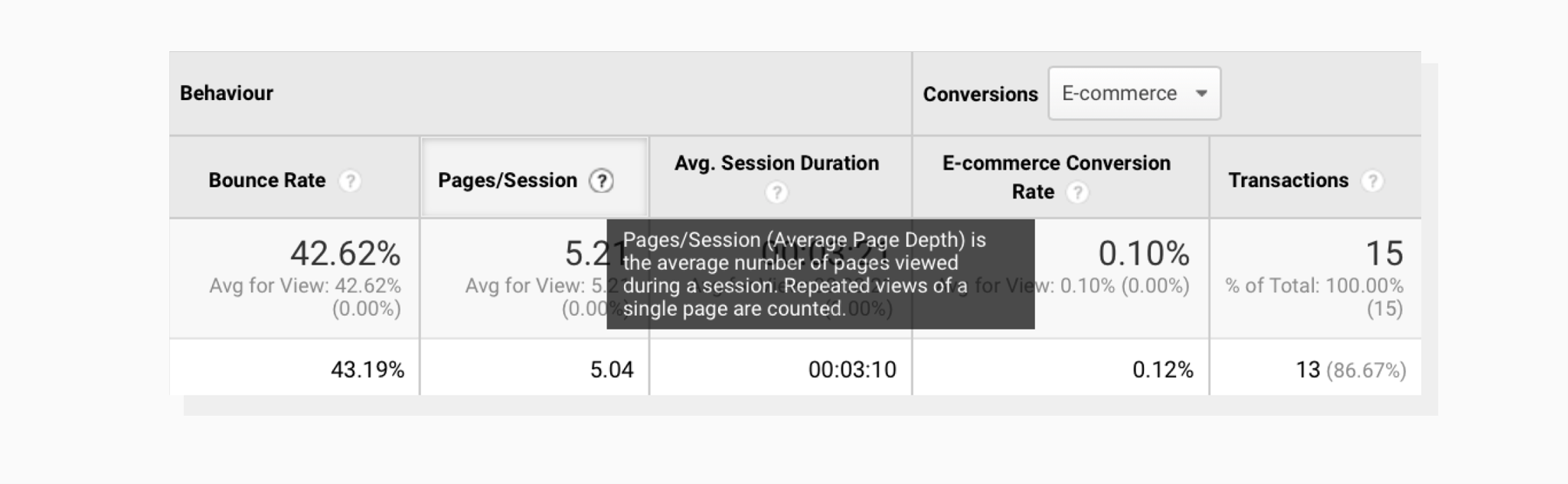 Pages per session metric in Google Analytics