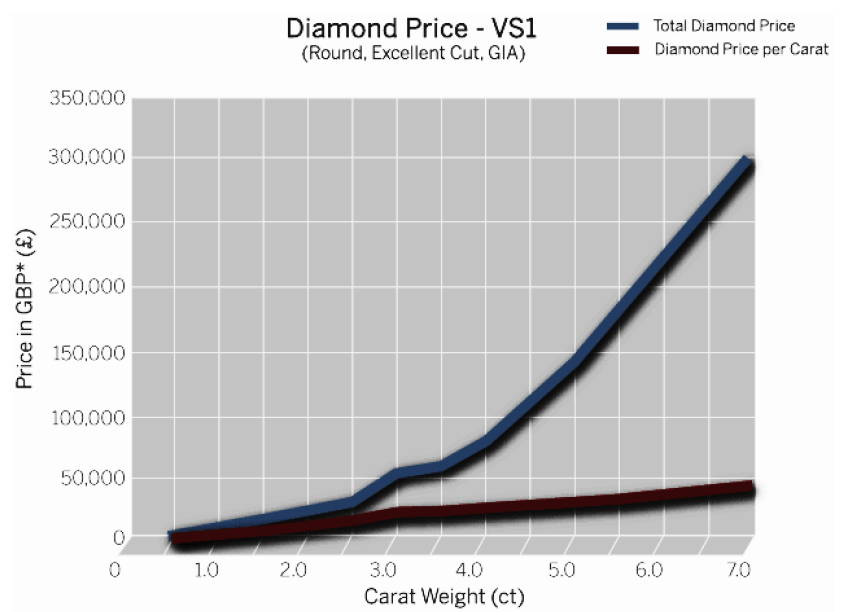 diamond price graph VS1 according to carat weight yves lemay jewelry