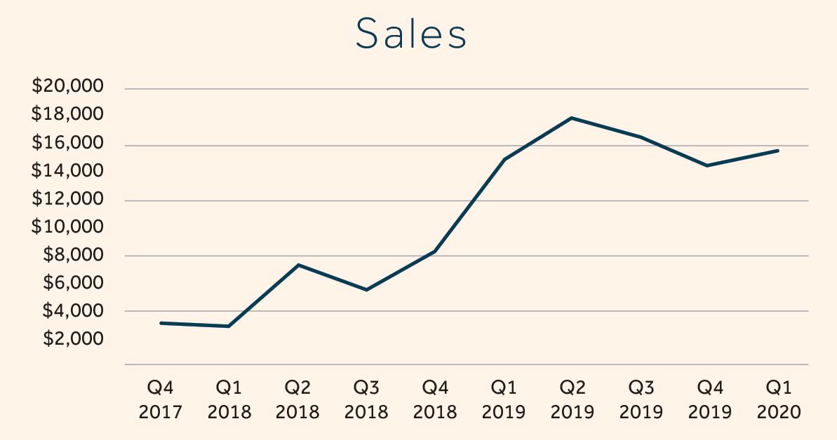 Graph of Brownrigg Hard Cider sales results