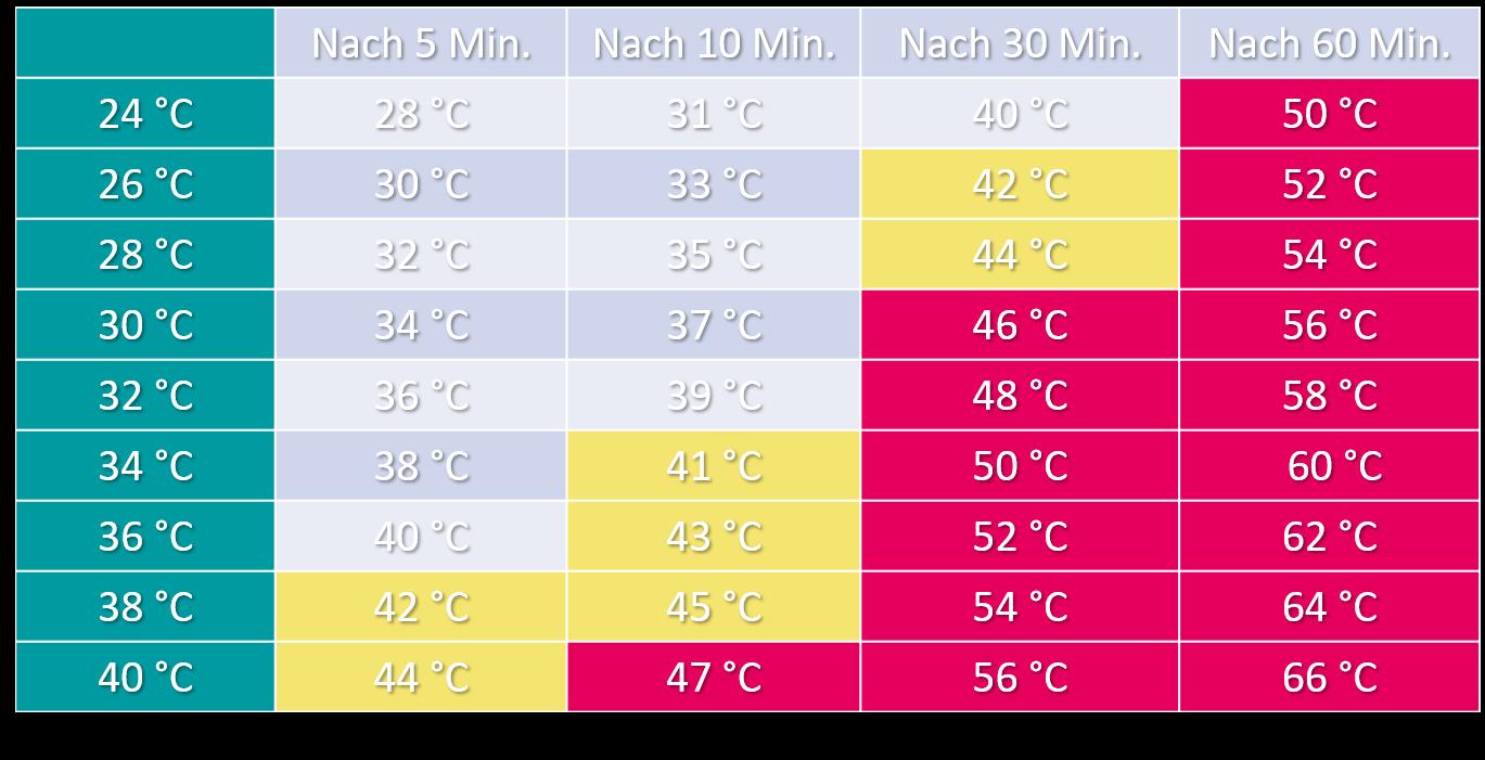 Tabelle - wie schnell steigt die Temperatur im Auto im Sommer