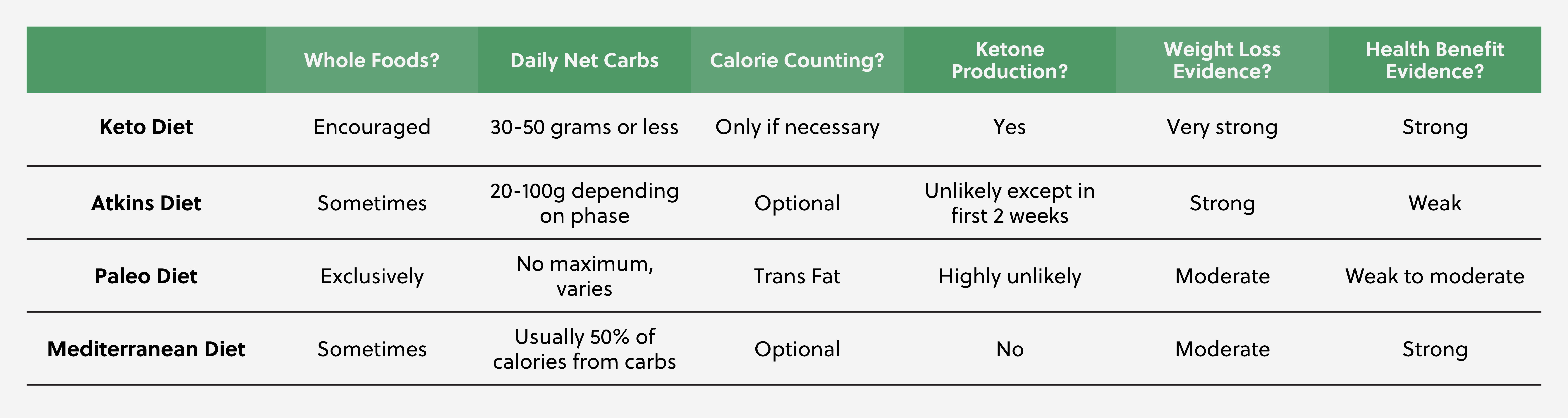 Keto-vs-Popular-Weight-Loss-Diets.jpg