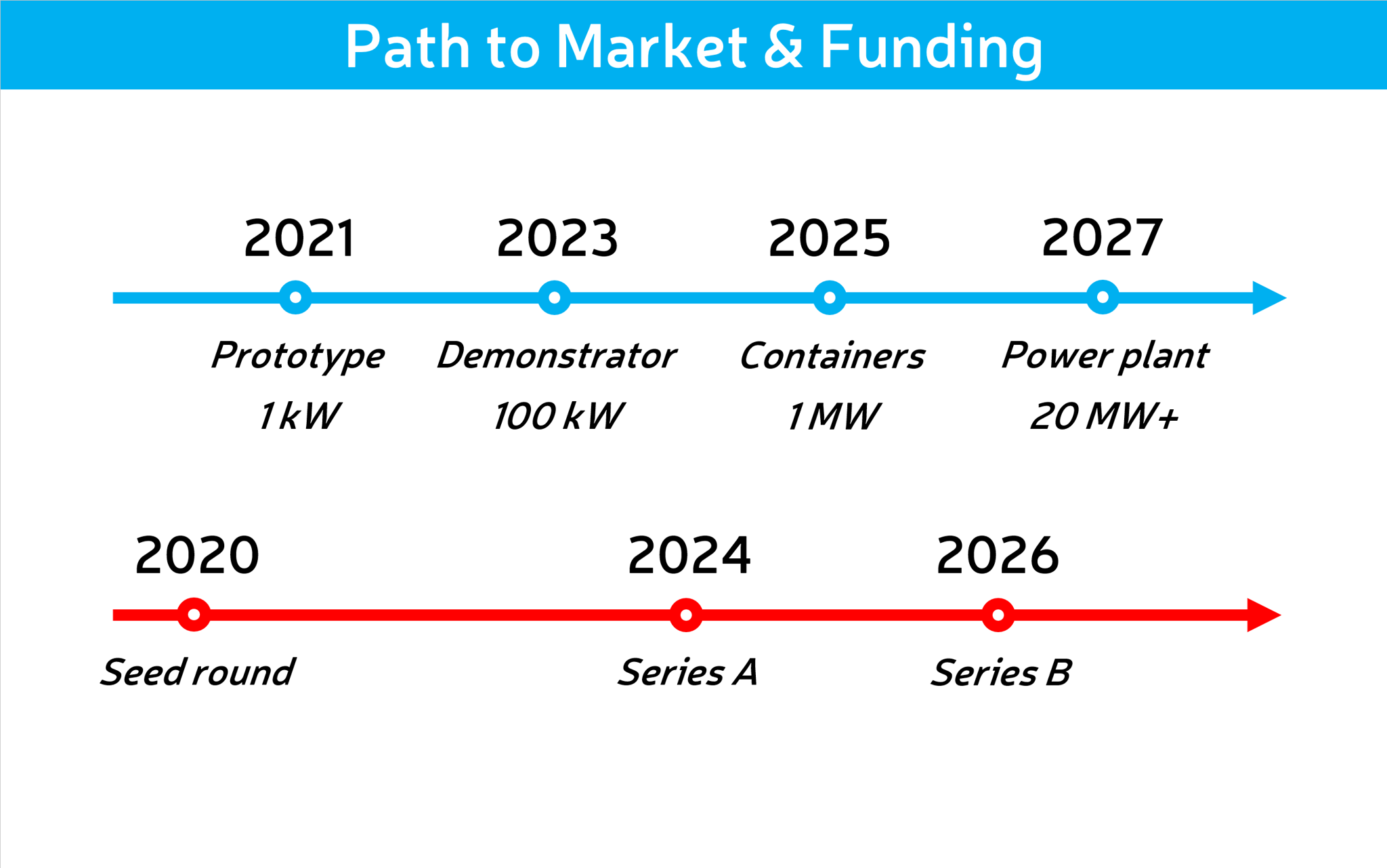 Airthium path to market and funding