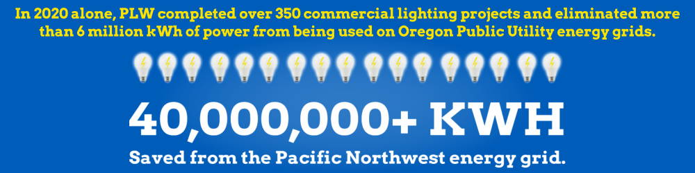 In 2020 alone, PLW completed over 350 commercial lighting projects and eliminated more than 6 million kWh of power from being used on Oregon Public Utility energy grids.