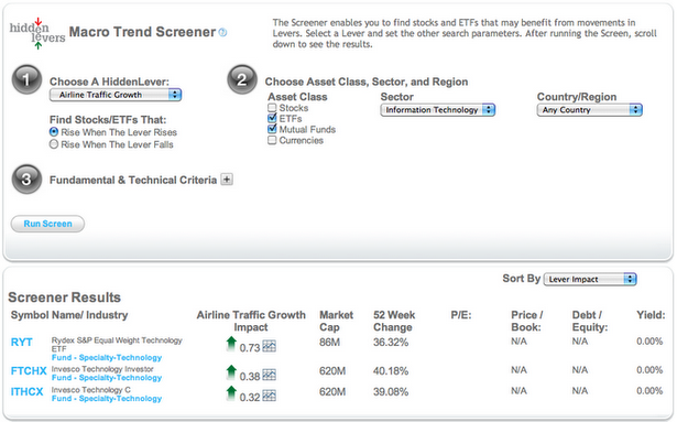 A Macro Trend Screener search for mutual funds and ETFs within the Information Technology sector that are positively correlated with airline traffic growth.