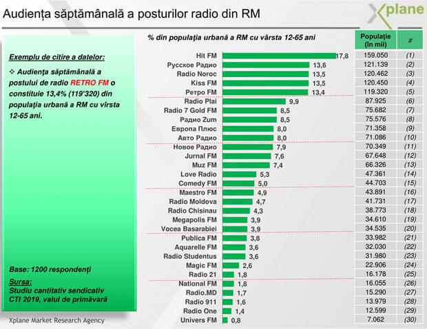 Рейтинг радиостанций Молдовы - OnAir.ru