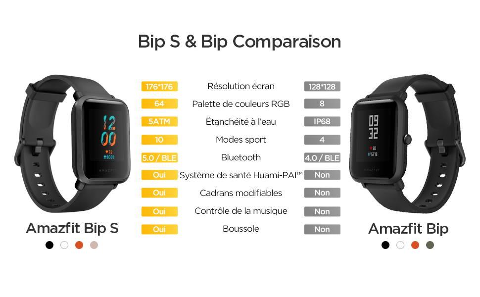 Amazfit Bip S - Bip S & Bip Comparasion