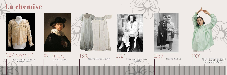 frise chronologique et historique sur la chemise, article Maison mixmélô