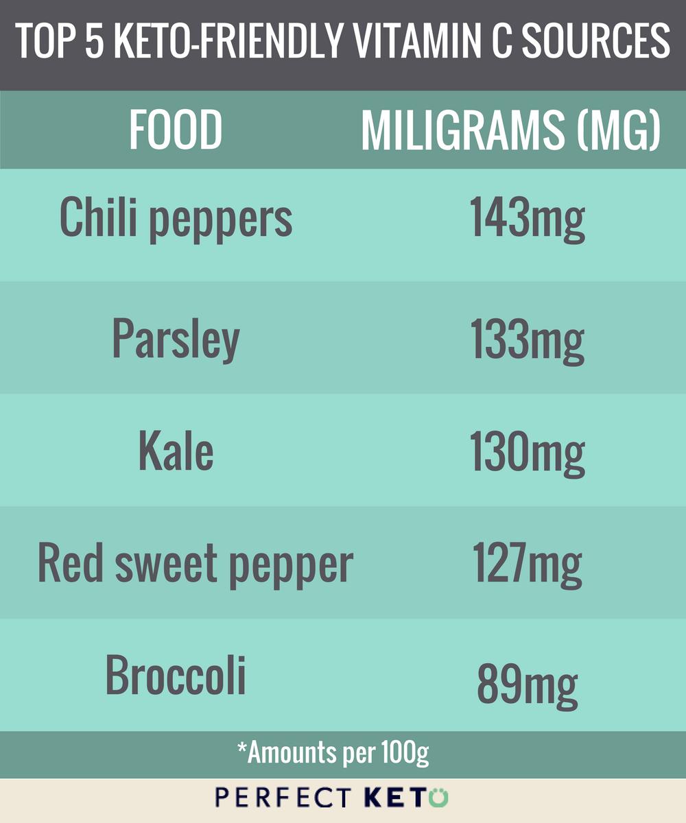 Vitamin C.png