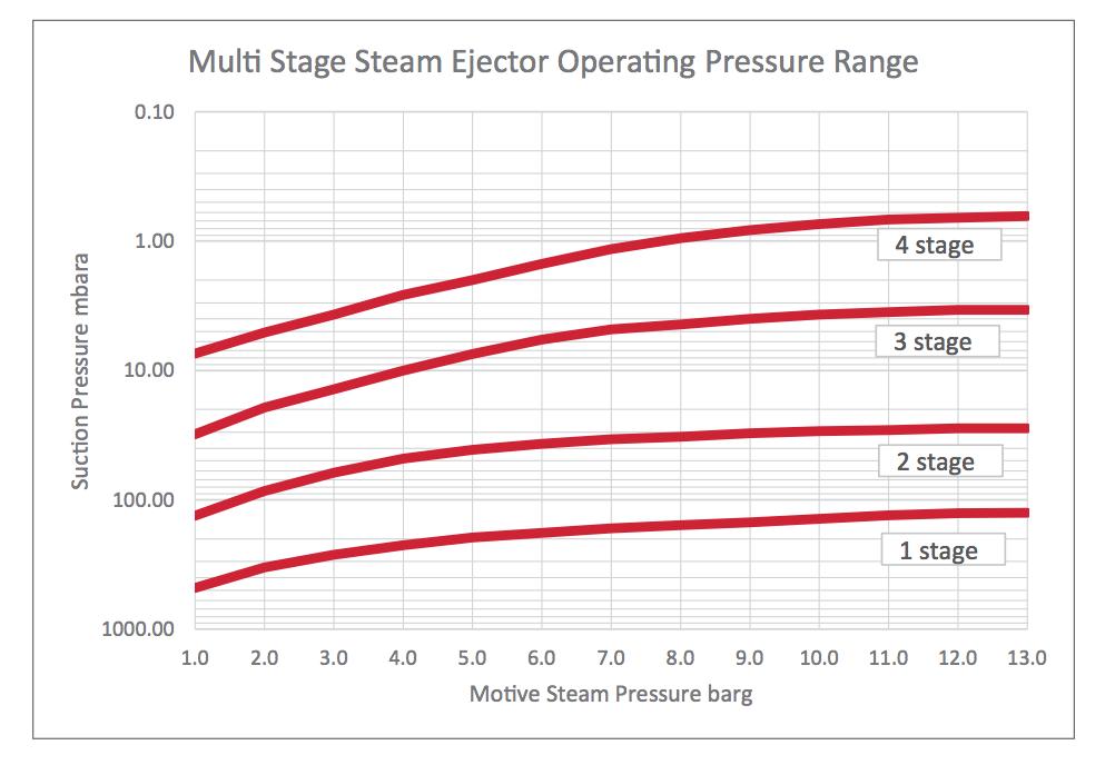 Steam Ejectors | Edwards - Iberica Vacuum - IBERICA VACUUM