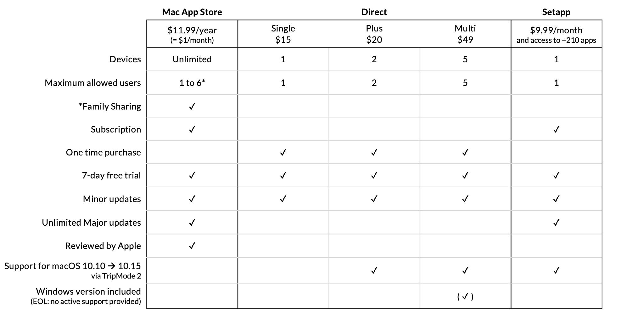 TripMode pricing table