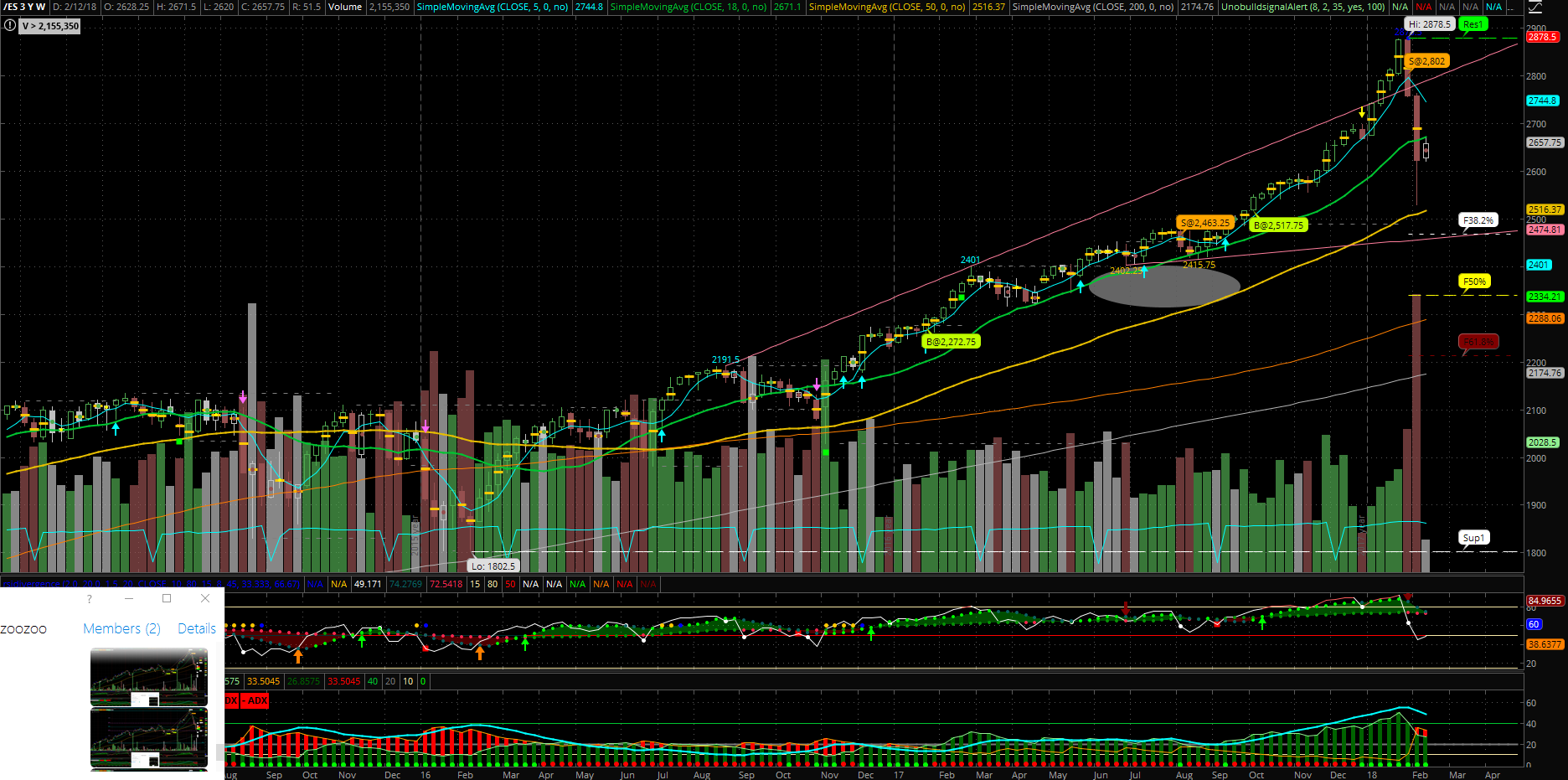 ES S&P 500 mini futures weekly chart with studies