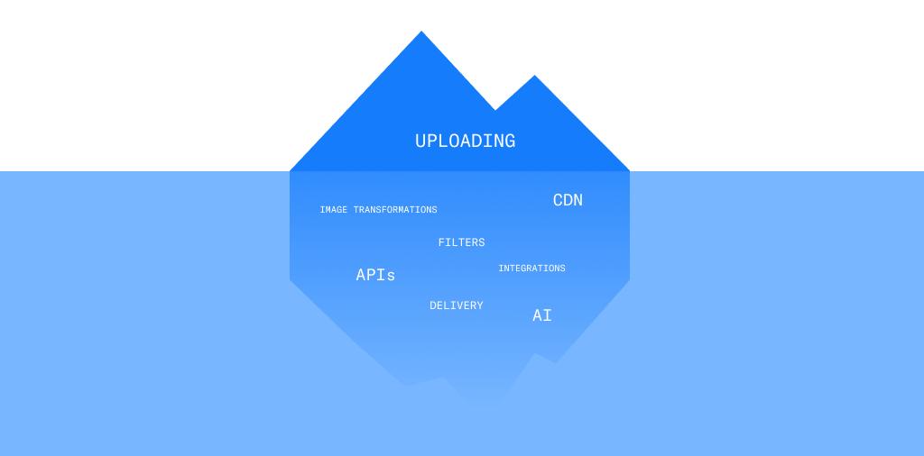 Uploadcare image uploading structure. Iceberg with image uploading pipeline.