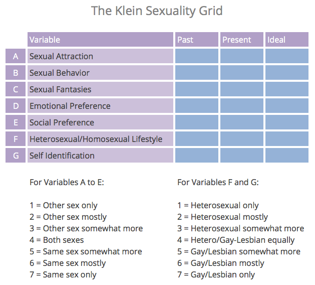 The Klein Sexuality grid listing the variables from a to 3 and f to 6 to represent attractions and time periods.