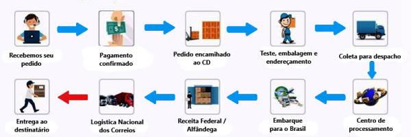 Sistema de envio e entrega