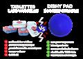 tablettes-lave-vaisselle-vs-dishy-pad