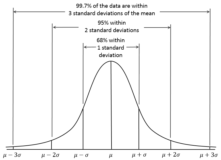 Step 1 · Normal Distribution · Stepik