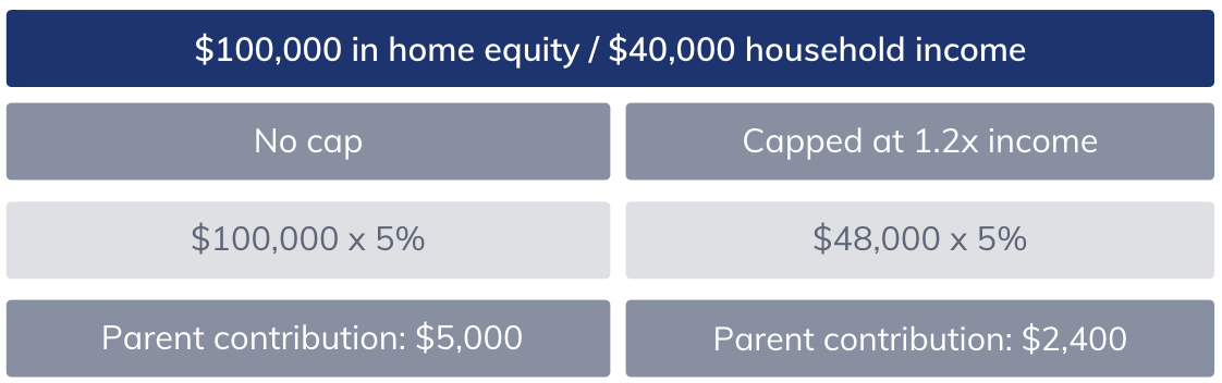 Parent contribution to tuition based on home equity