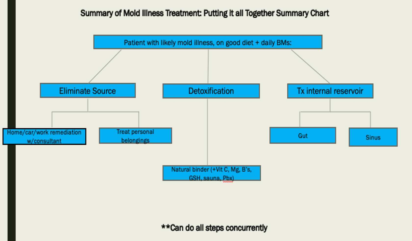 Simple But Effective Treatment of Mold Toxicity - auto