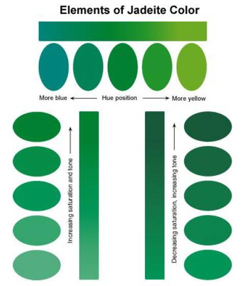 Jadeite vs nephrite lemay jewelry