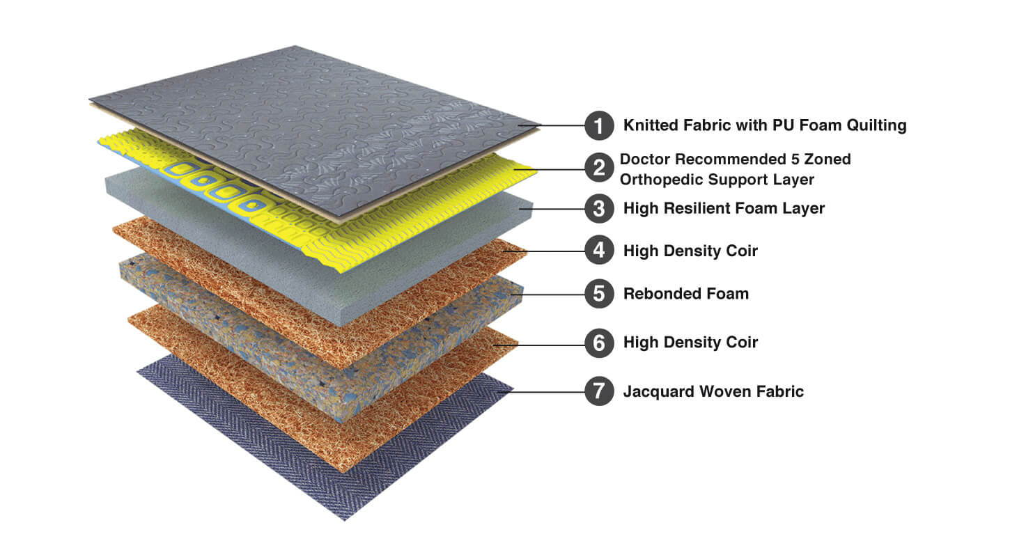 Duroflex Back Magic – Orthopedic Coir Mattress – Recommended by Doctors - Product Composition