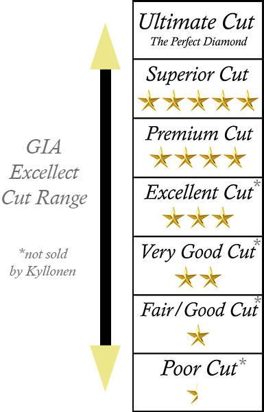 Kyllonen Diamond Grading Scale