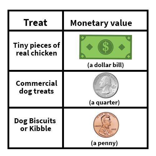 chart of treats value