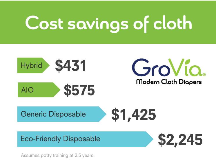 Why Use Cloth Grovia
