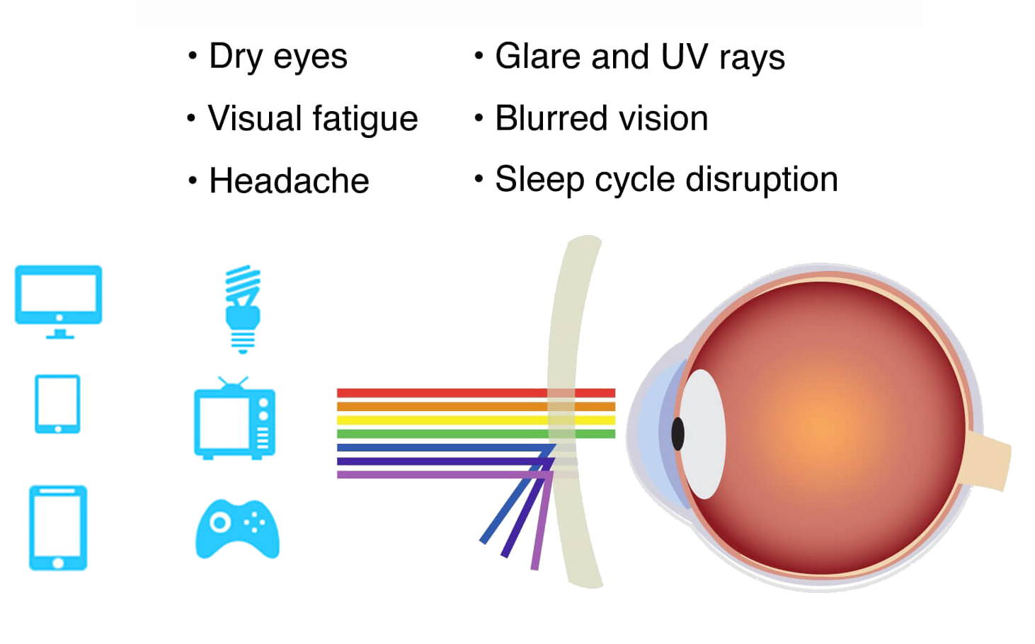 bluelight blocking glasses and side effects of bluelight