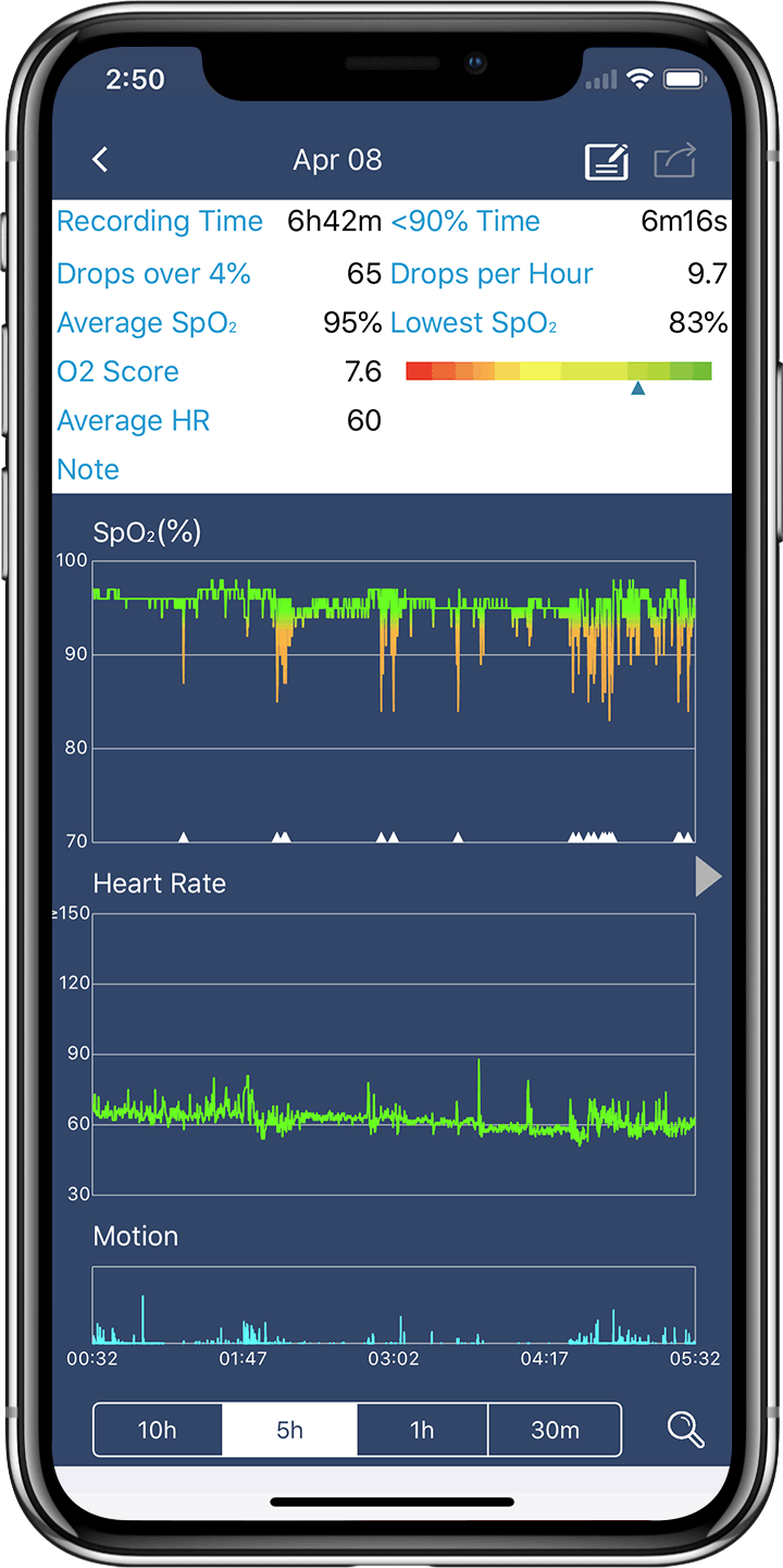 Zoomez sur la valeur exacte de la SpO2 d'un utilisateur.