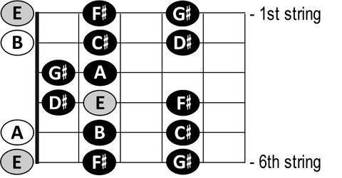 e major guitar scale