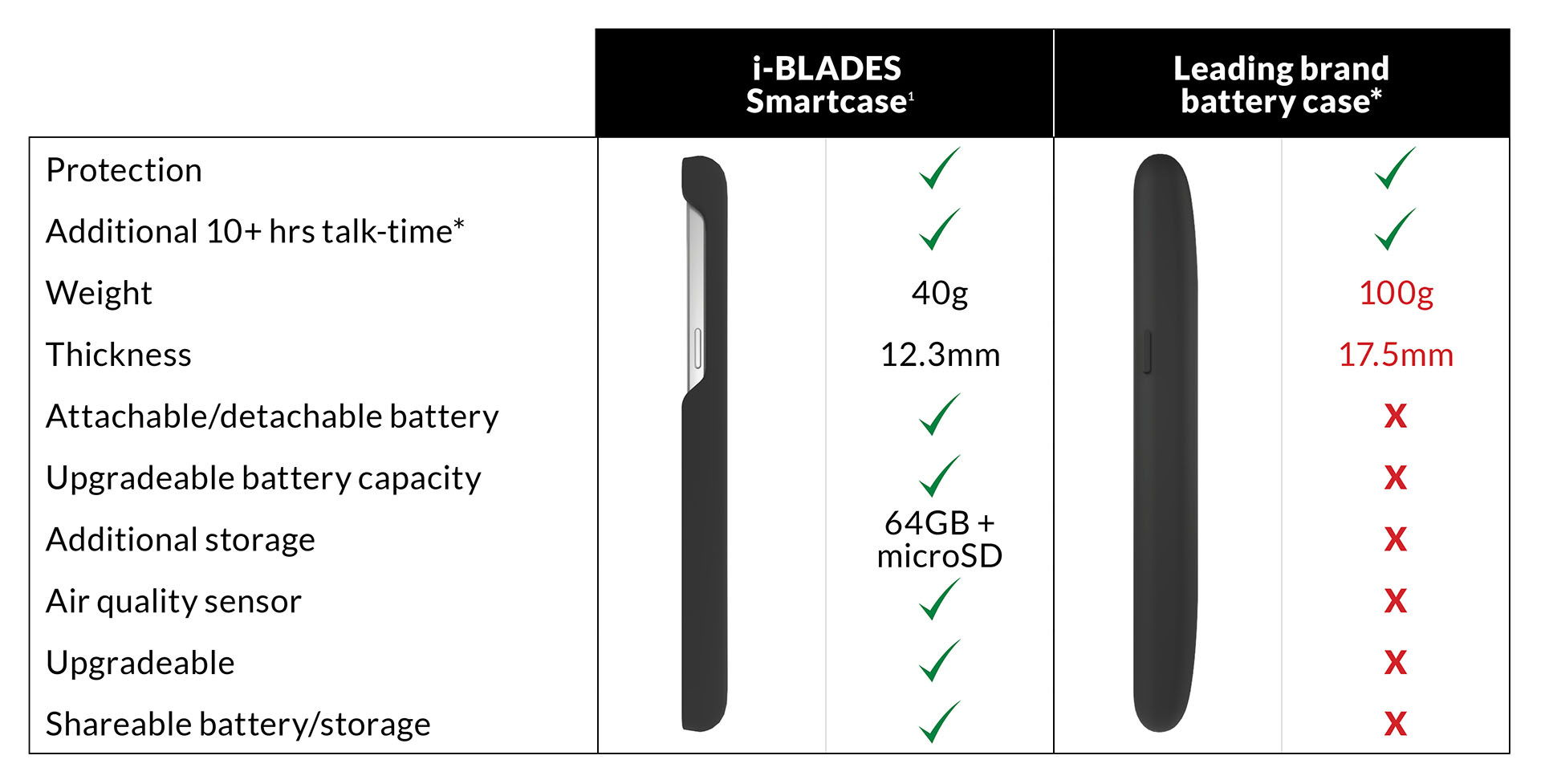 Samsung Galaxy S7 edge battery case ultimate charging case extends battery life and memory i-BLADES Smartcase