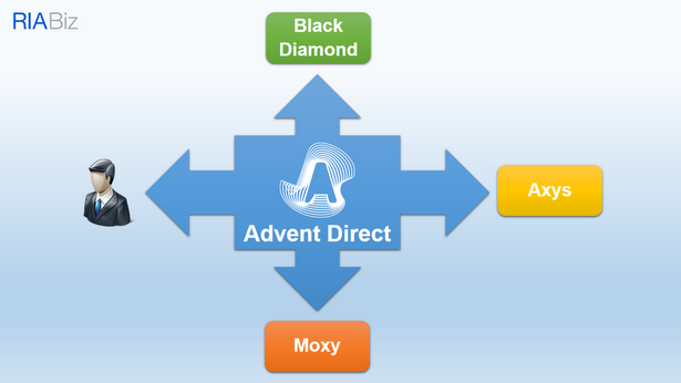 Advent Direct - Users interacting with AD should feel little or no difference between cloud and legacy products, and in theory, should experience no disruption if improvements are made to individual cloud products.