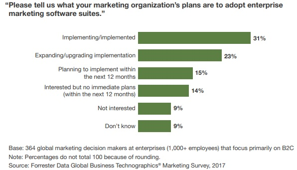 This graph from Forrester shows that only 31% of global marketers at B2C enterprises have adopted an enterprise marketing software suite.