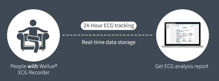 احصل بسرعة على تقرير تخطيط القلب باستخدام مسجل تخطيط القلب Wellue ECG مع تحليل الذكاء الاصطناعي