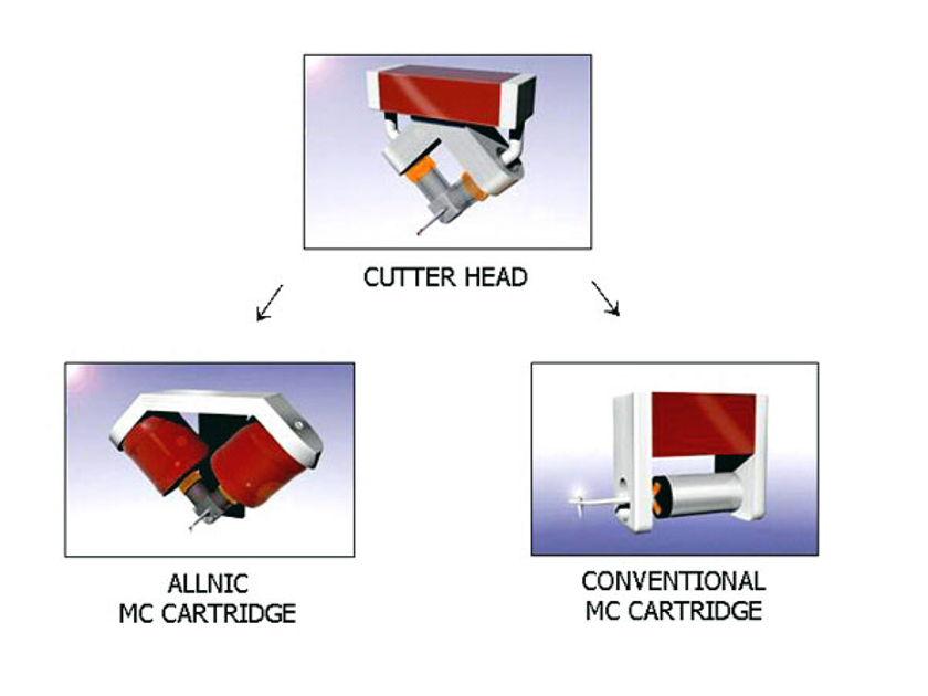 Allnic Puritas MC Cartridge