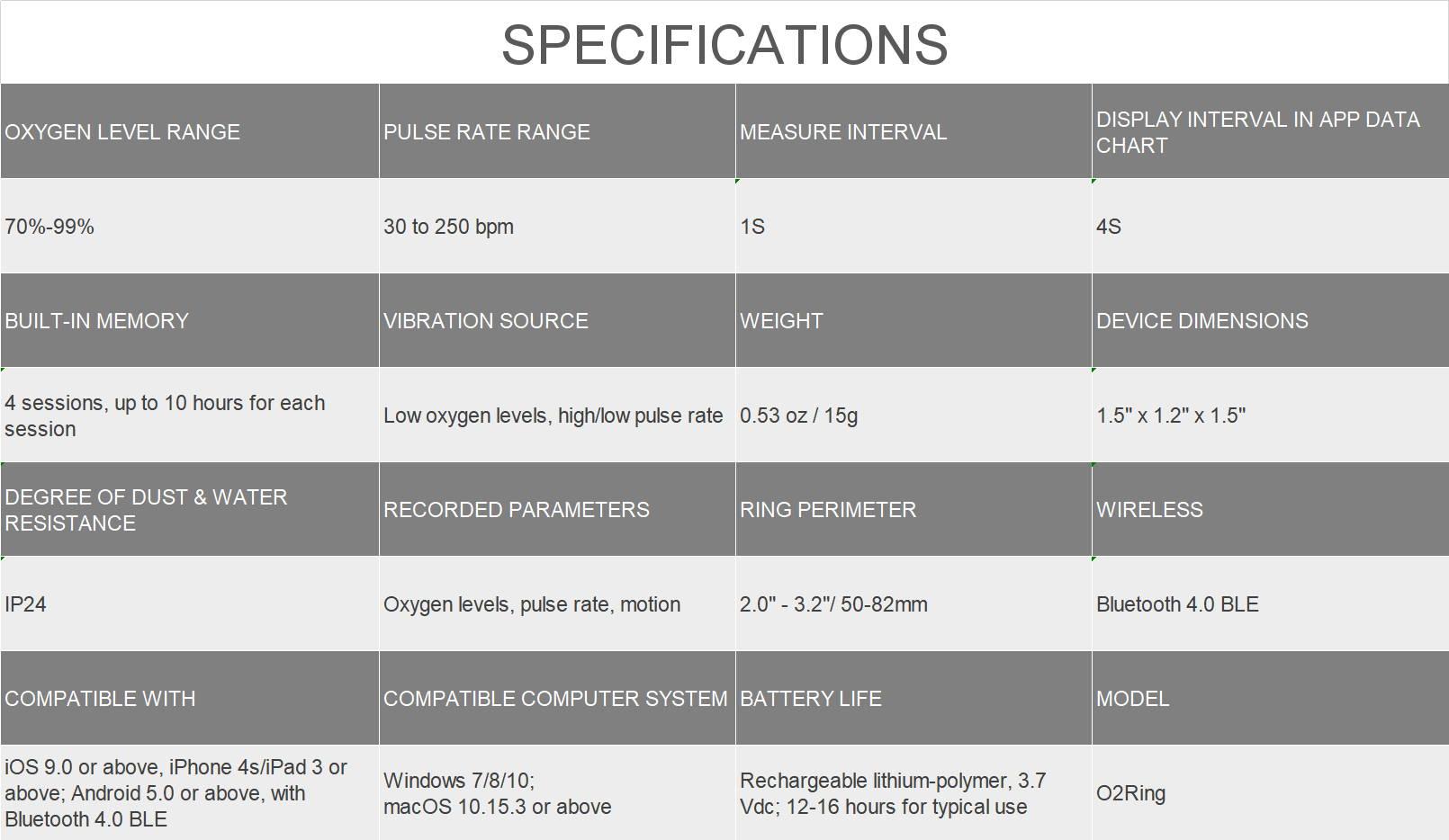 Spécifications de Wellue O2Ring, Spécifications du moniteur d'apnée du sommeil Wellue