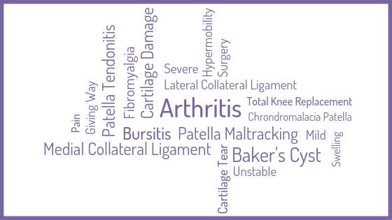Arthritis, Lateral Collateral Ligament, Hypermobility, Surgery, Severe Pain, Cartilage Damage, Fibromyalgia, Patella Tendonitis, Giving Way, Pain, Medial Collateral Ligament, Cartilage Tear, Unstable, Baker's Cyst, Swelling, Mild Pain, Chrondromalacia Patella, Total Knee Replacement, Lateral Collateral Ligament