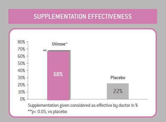 Graph showing a greater effectivenes of urinary tract supplemts compared to placebos with regard to urinary tract health.