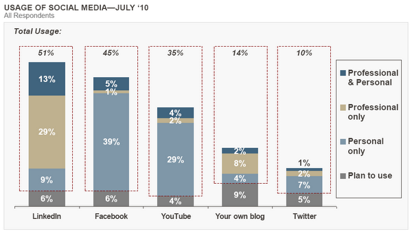 Schwab's Advisor Outlook Study shows that big RIAs aren't too eager about social media