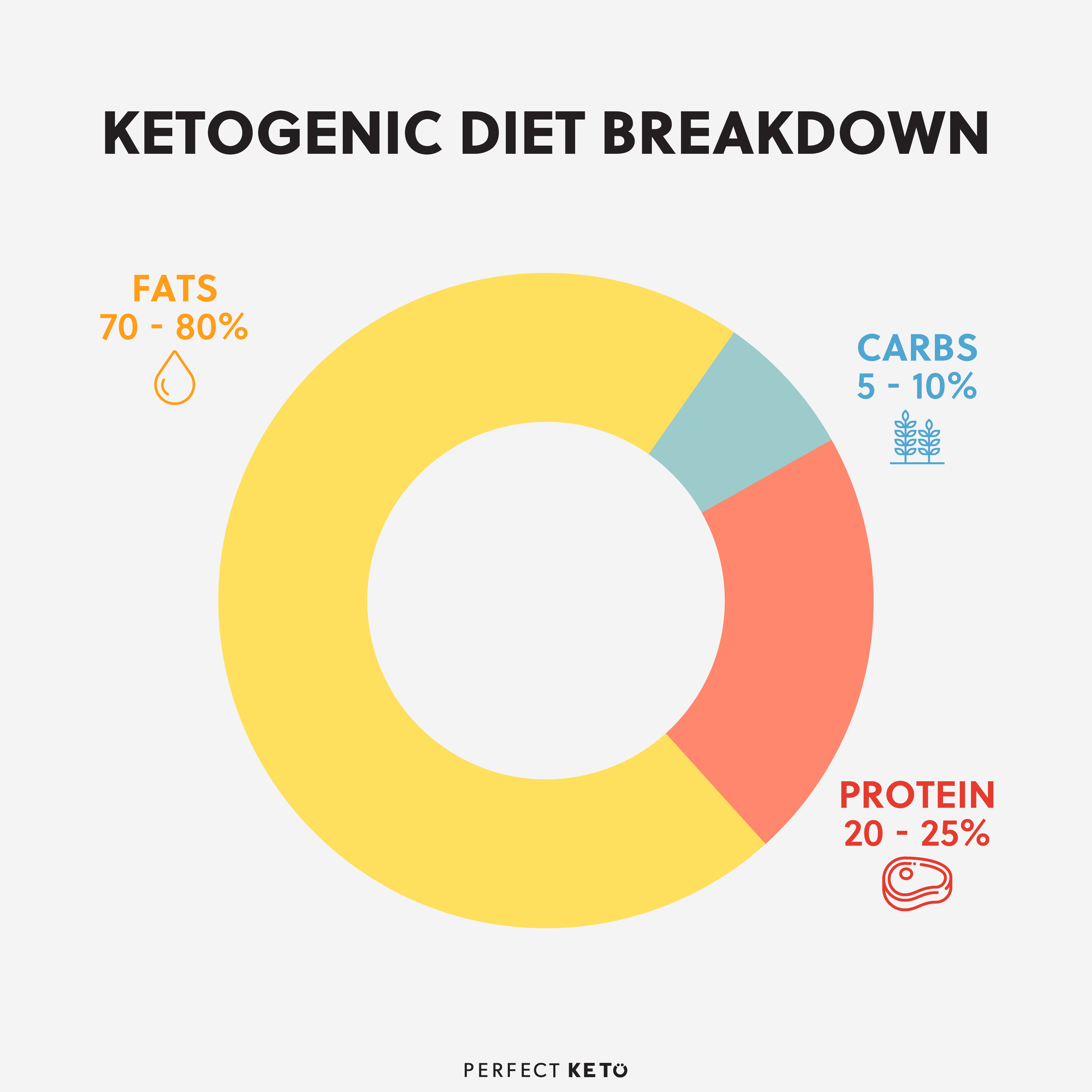 ketogenic-diet-breakdown.jpg