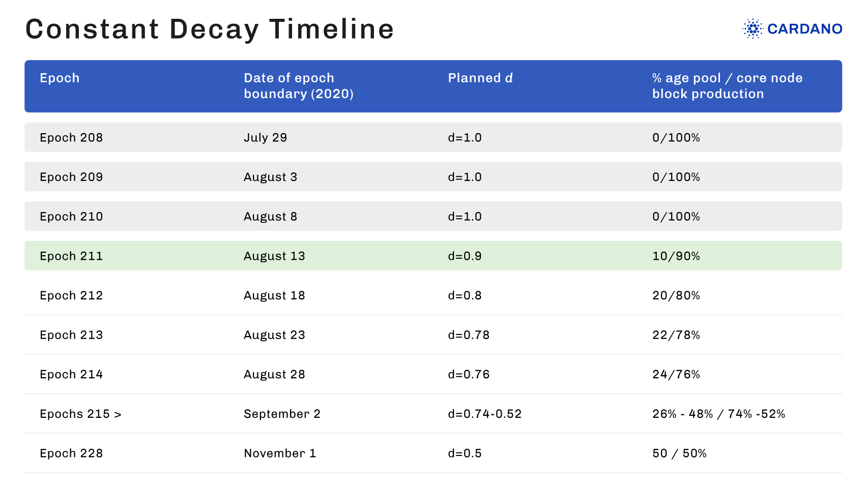 Constant decay timeline