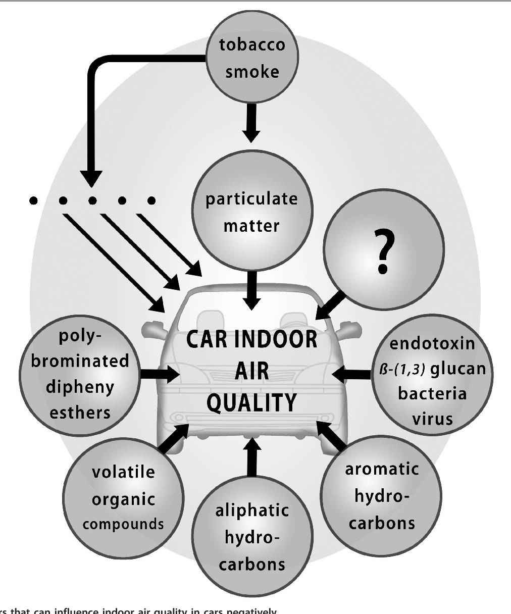 car air purifier. car air purifier for smoke. car air purifier for dust. car air purifier for smokers. car air ionizer  purifier. Car Ionizers