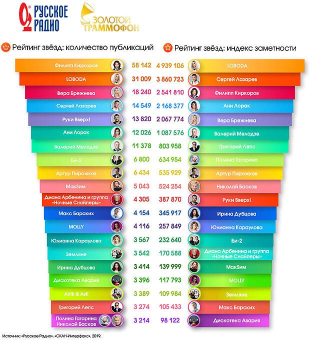 «Русское Радио» совместно со «СКАН-Интерфакс» определили самых востребованных в СМИ исполнителей - OnAir.ru