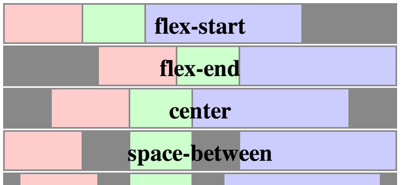 Flexbox: новый принцип CSS верстки макетов