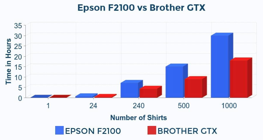 Epson F2100 and Brother GTX Speed Comparison Chart
