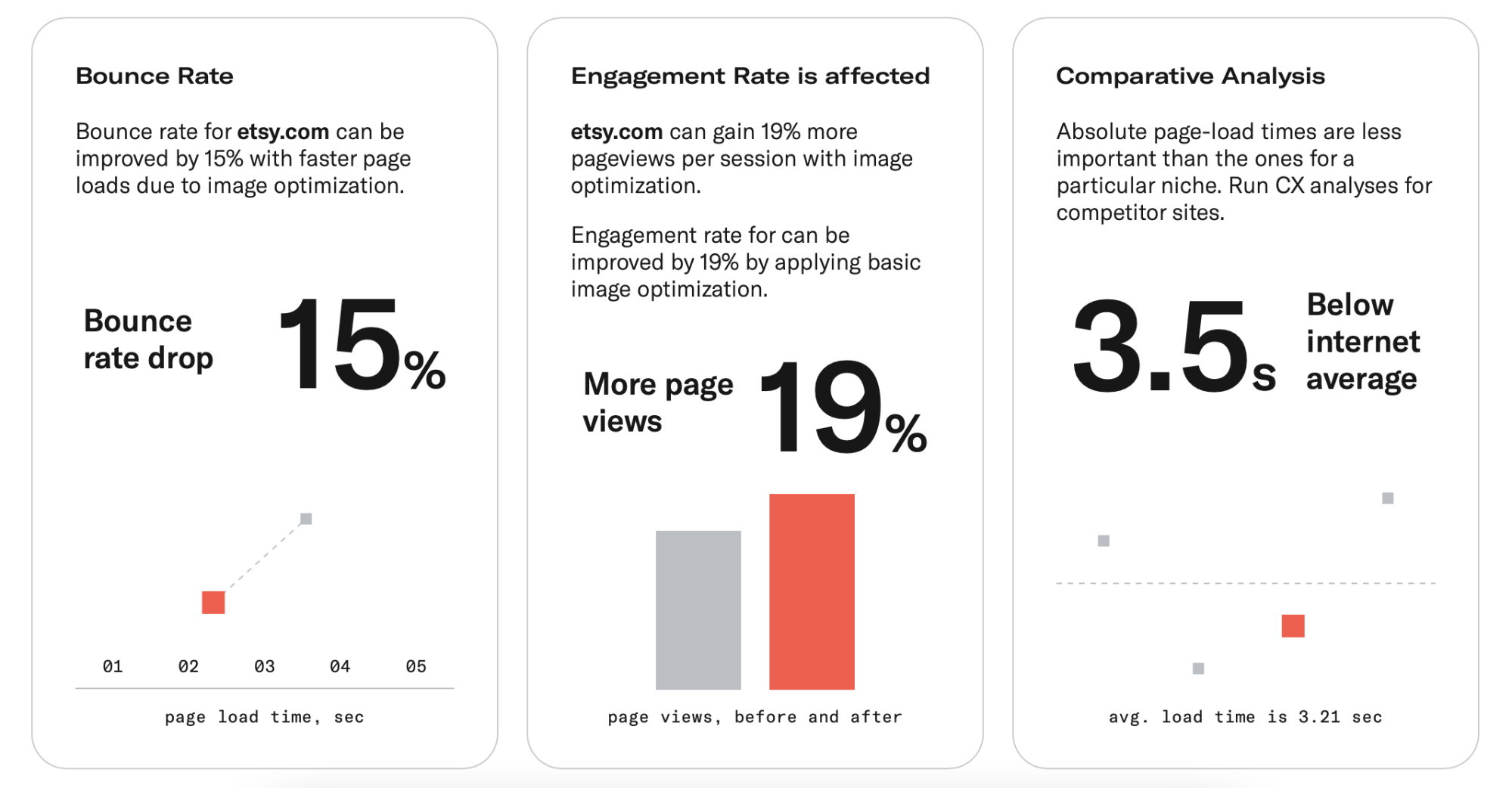 Image optimization insights for an online retailer