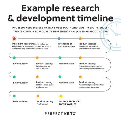 Example of research and development timeline.png