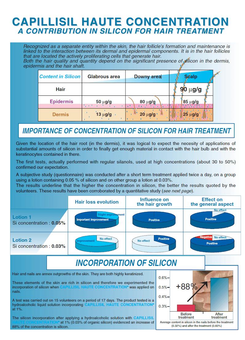 Capillisil Haute Concentration Study