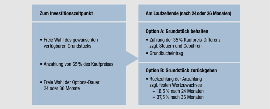 Hamburg - Informationen Grundstücks-Optionskauf im Forest Lakes Country Club.jpg